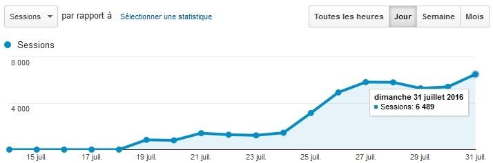 Stats-TopDresseur